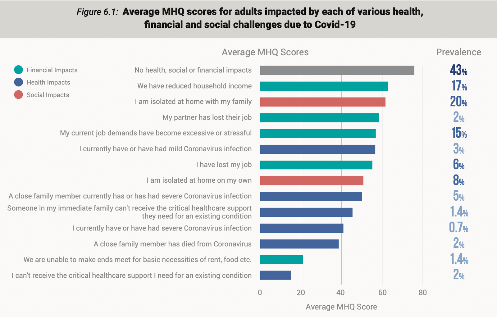 a graph showing mental health scores for adults impacted by each of the various health, financial and other factors