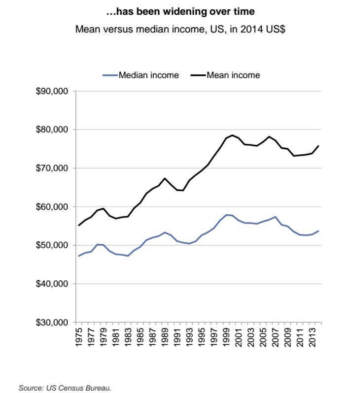 Mean vs Median income, US in 2014
