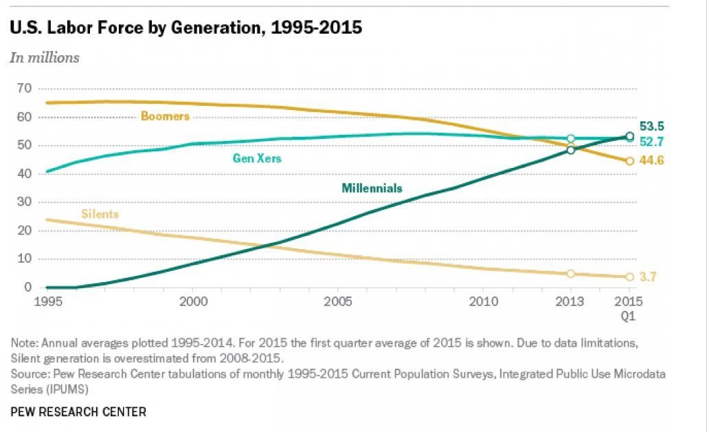 U.S Labor Force by Generation, 1995-2015