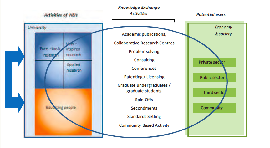 Alan Hughes and Ben Martin mapped the synergies and trade-offs between research, teaching and knowledge exchange in a 2012 report for the CIHE-UK~IRC Task Force on Enhancing Value on the value of public sector research and development. HEIs stands for Higher Education Institutions.