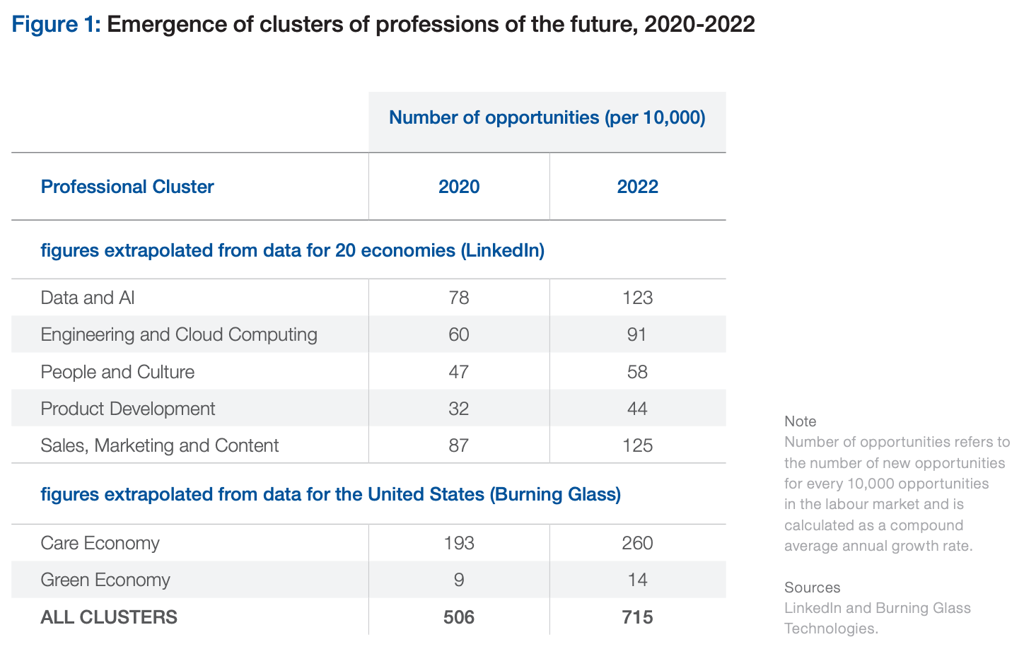Emergence of clusters of professions of the future, 2020-2022