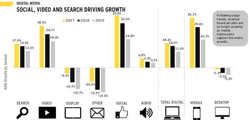 Social and mobile are leading the way