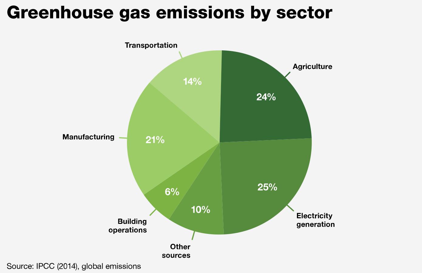 Decarbonizing Energy Electricity Electronics