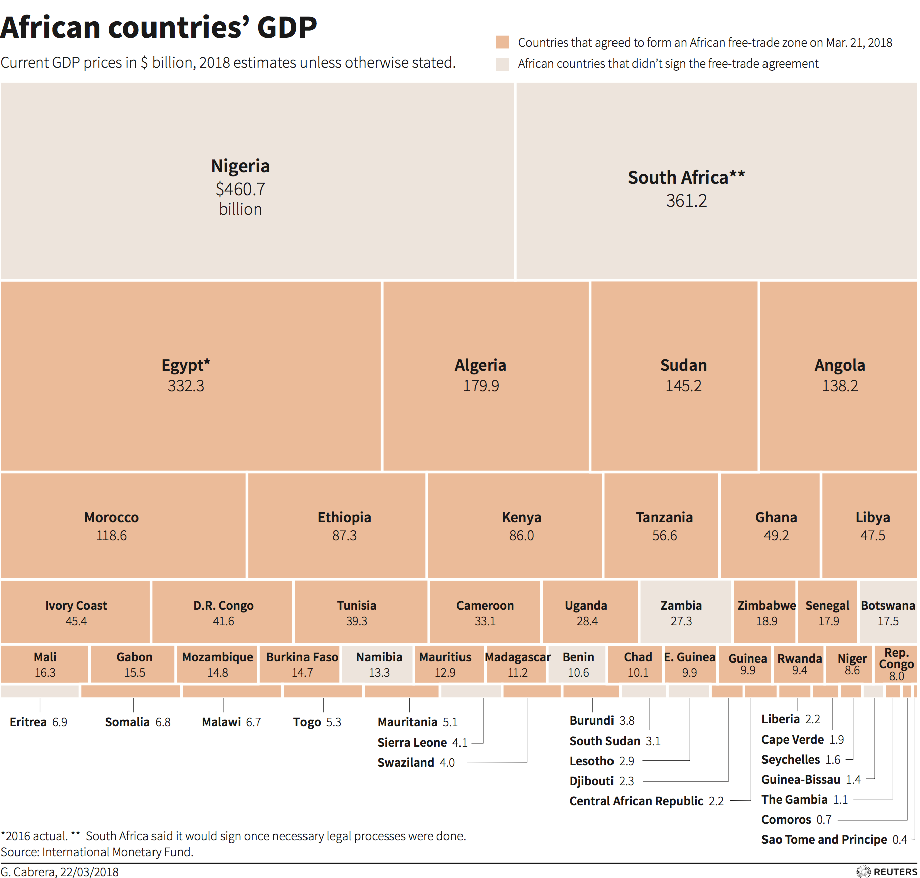 Who are the winners and losers in Africa's Continental Free