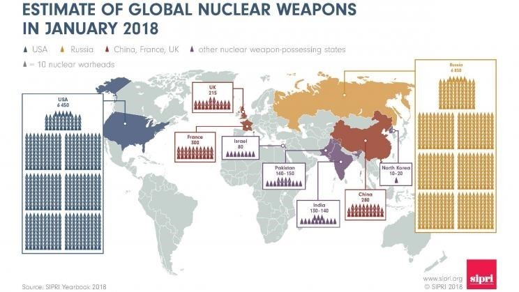 The world's nuclear weapons landscape has changed, but it's still dominated by two major players