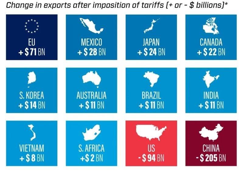 *Assumes 25% US tariffs on $200 billion of Chinese goods
