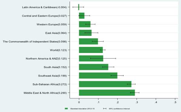 Changes in the inequality of happiness by region, 2005-2011 to 2012-2015