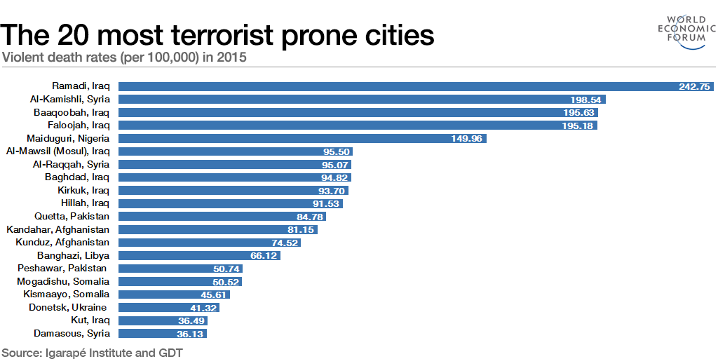 The 20 most terrorist prone cities