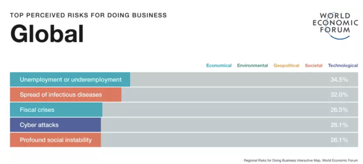 Unemployment is the highest perceived risk to doing business in 2020.