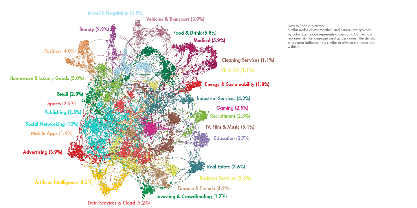 Network view of ~2,100 companies in Paris that have received funding in the past 10 years, nodes represent companies, colored and labeled by market segment. Three of these are recent Technology Pioneers (Cellectis, Eligo Bioscience, and Chronocam)