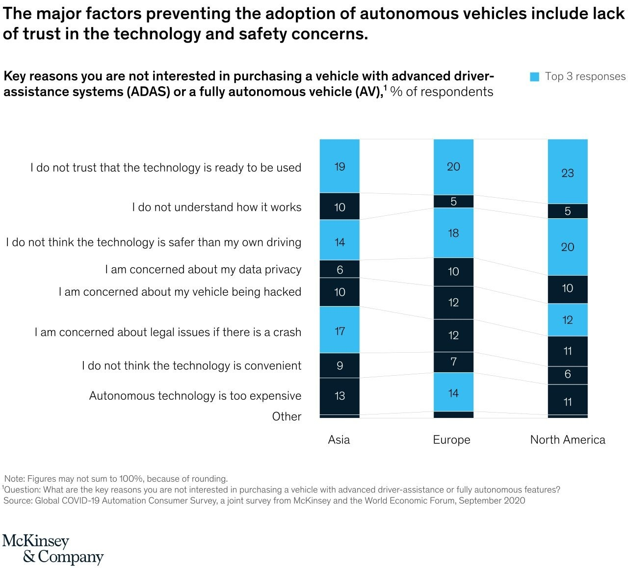 a chart showing that the major factors preventing the adoption of autonomous vehicles includes lack of trust in the technology and safety concerns