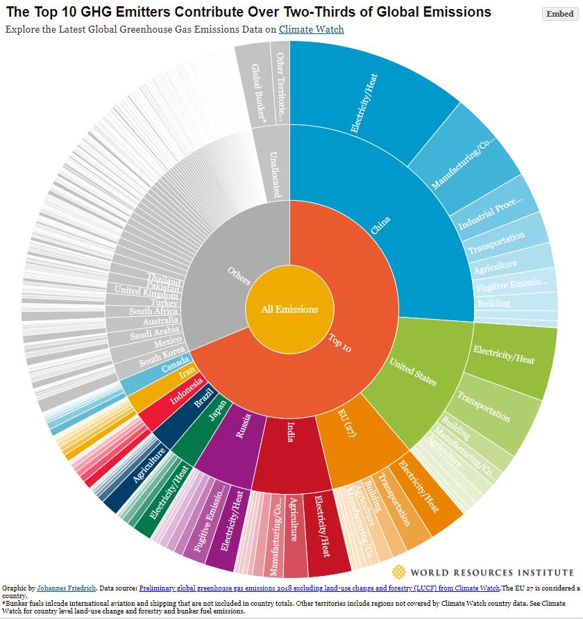 Cambio climático Descarbonización del medio ambiente energético y seguridad de los recursos naturales
