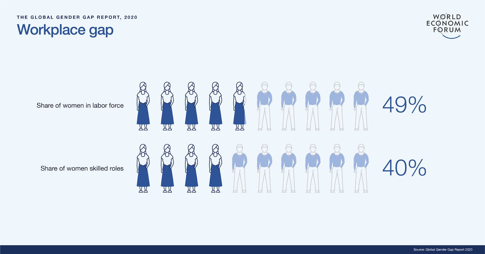 Workplace Gap, Global Gender Gap Report 2020