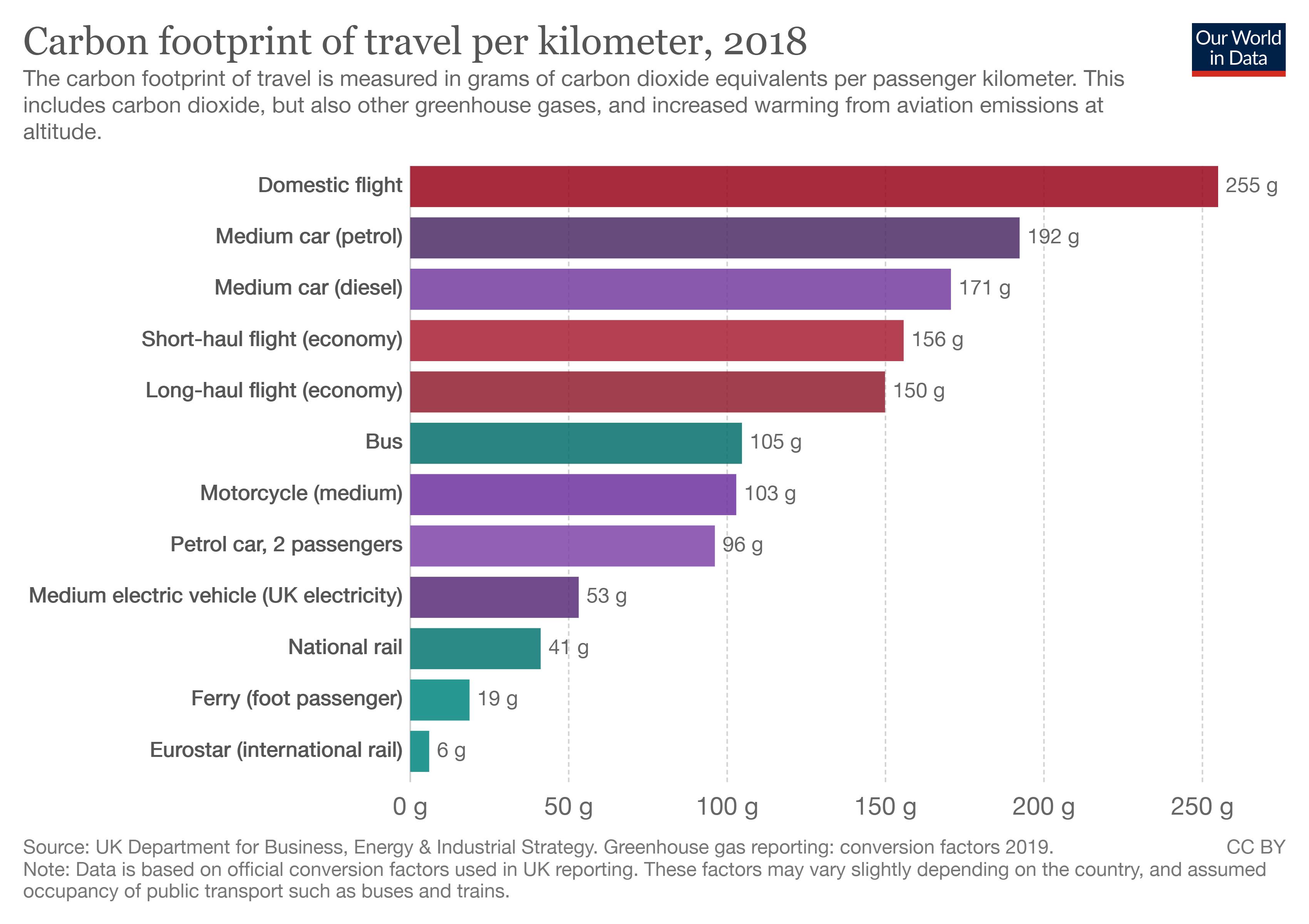 Carbon footprint of travel per kilometer, 2018.