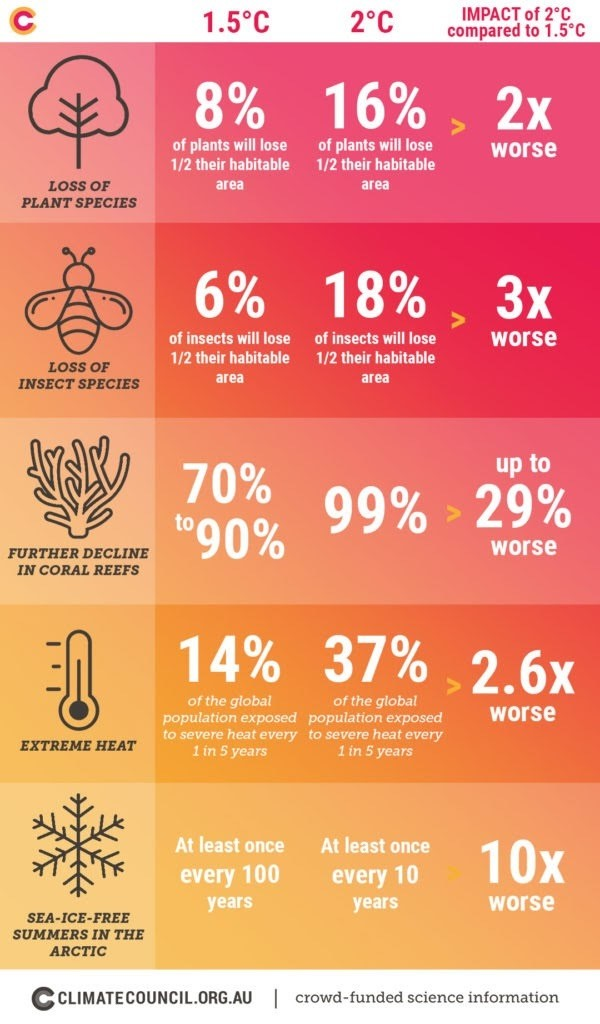 these statistics show the worrying impact of 2°C compared to 1°C