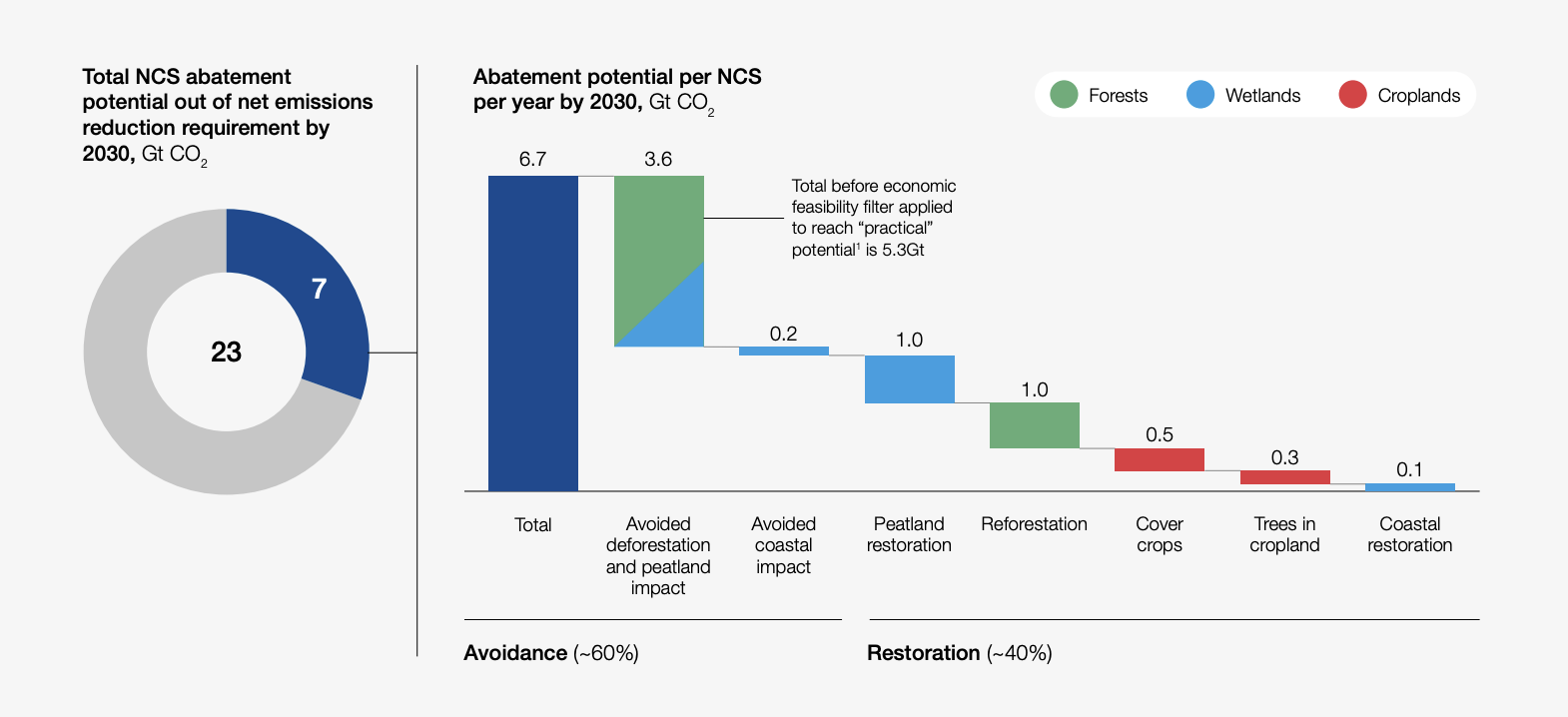 NCS could deliver up to one-third of net emission reductions required by 2030
