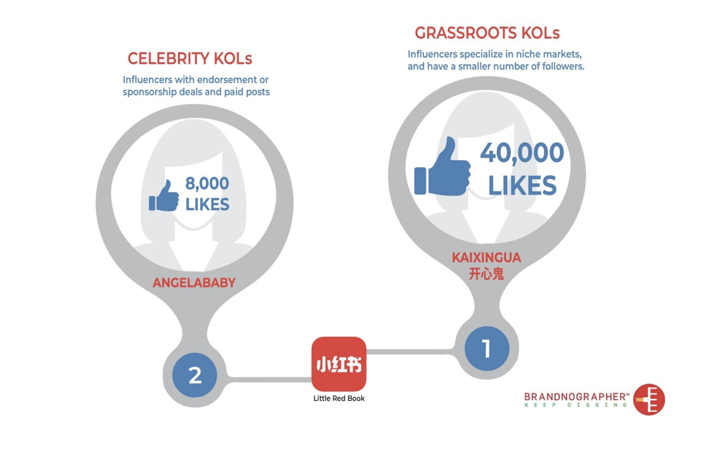Authentic, grassroots endorsements are now more valuable than sponsored celebrity posts