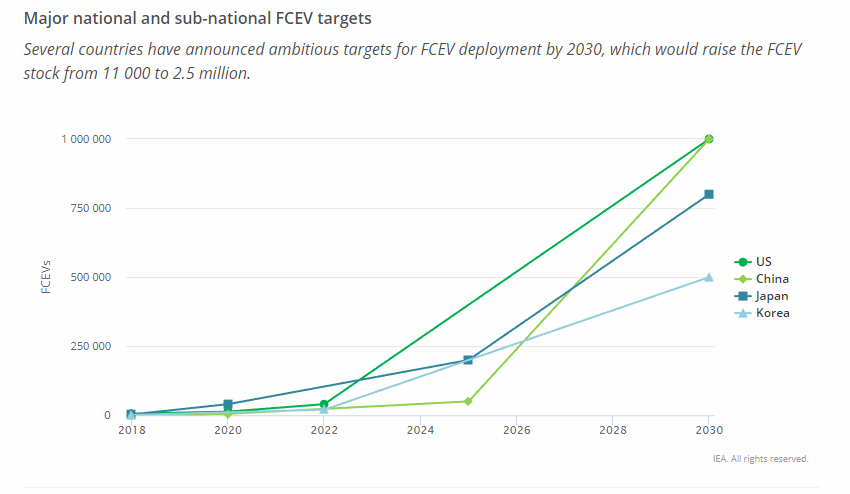 Several countries have announced ambitious targets for FCEV deployment by 2030, which would raise the FCEV stock from 11 000 to 2.5 million.