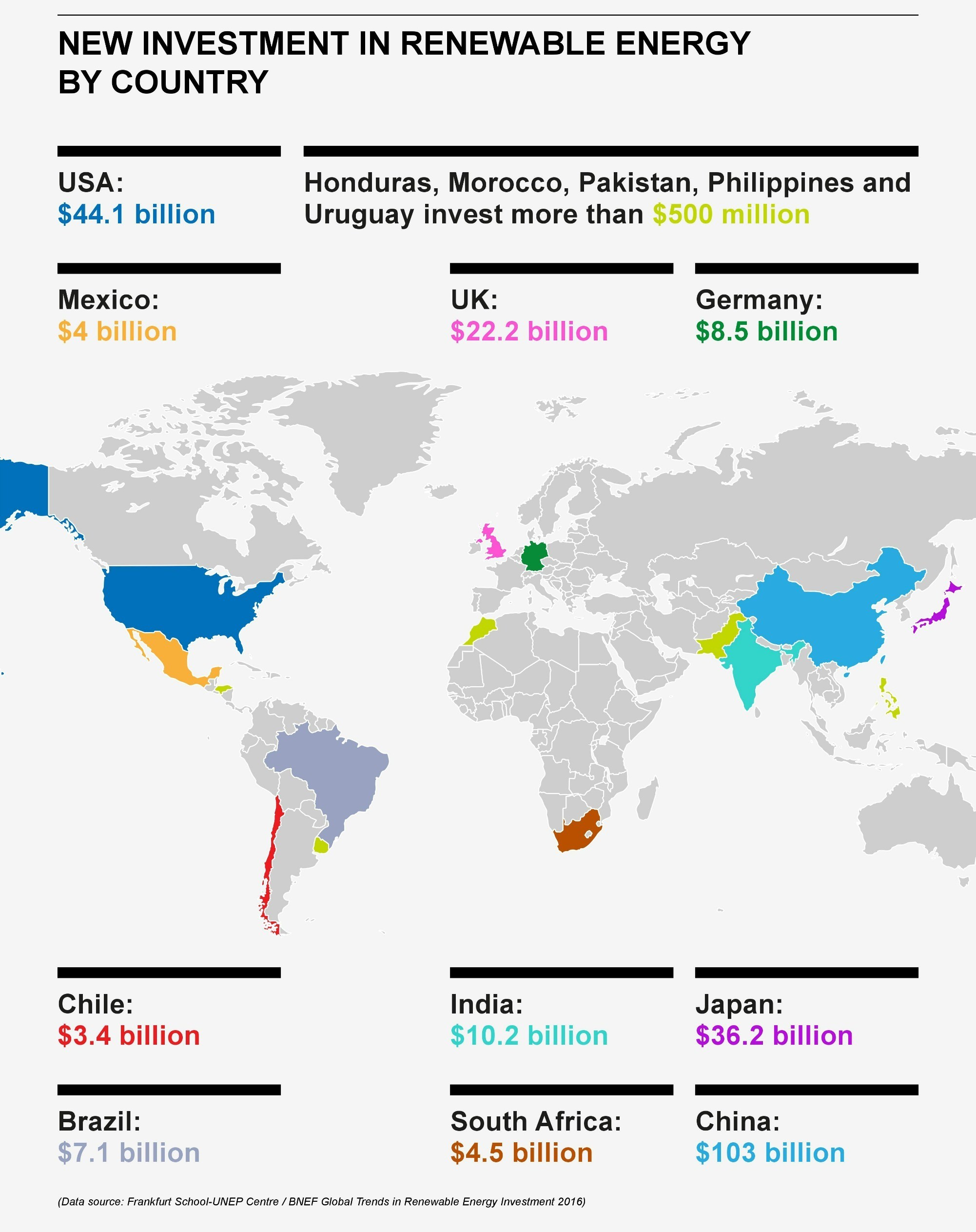 New investment in renewable energy by country