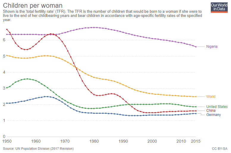 The global fertility rate has halved in the past 50 years.