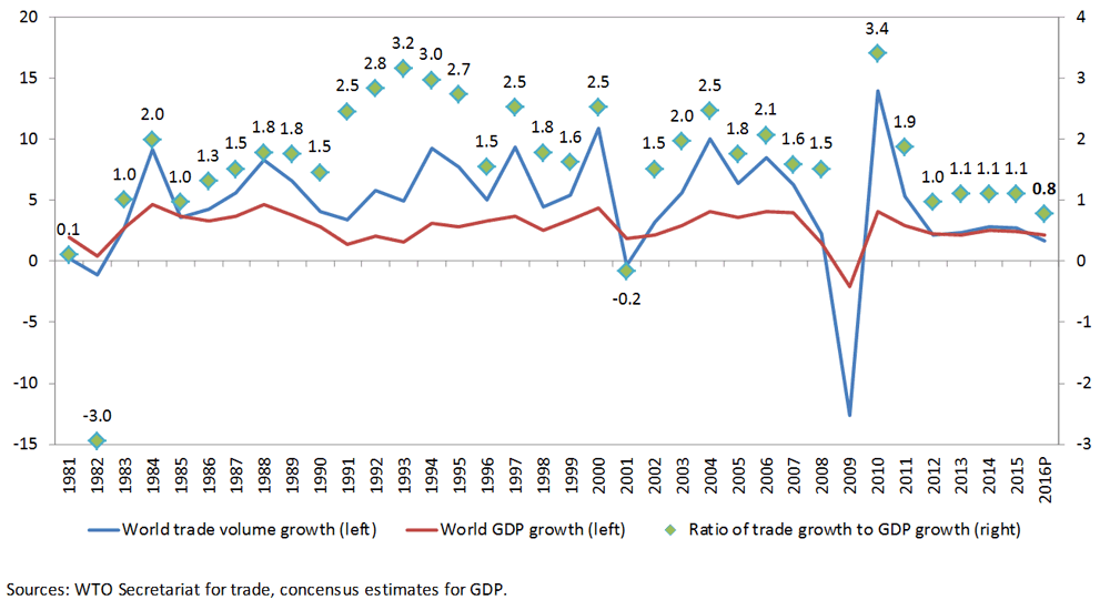 Global trade and GDP growth.