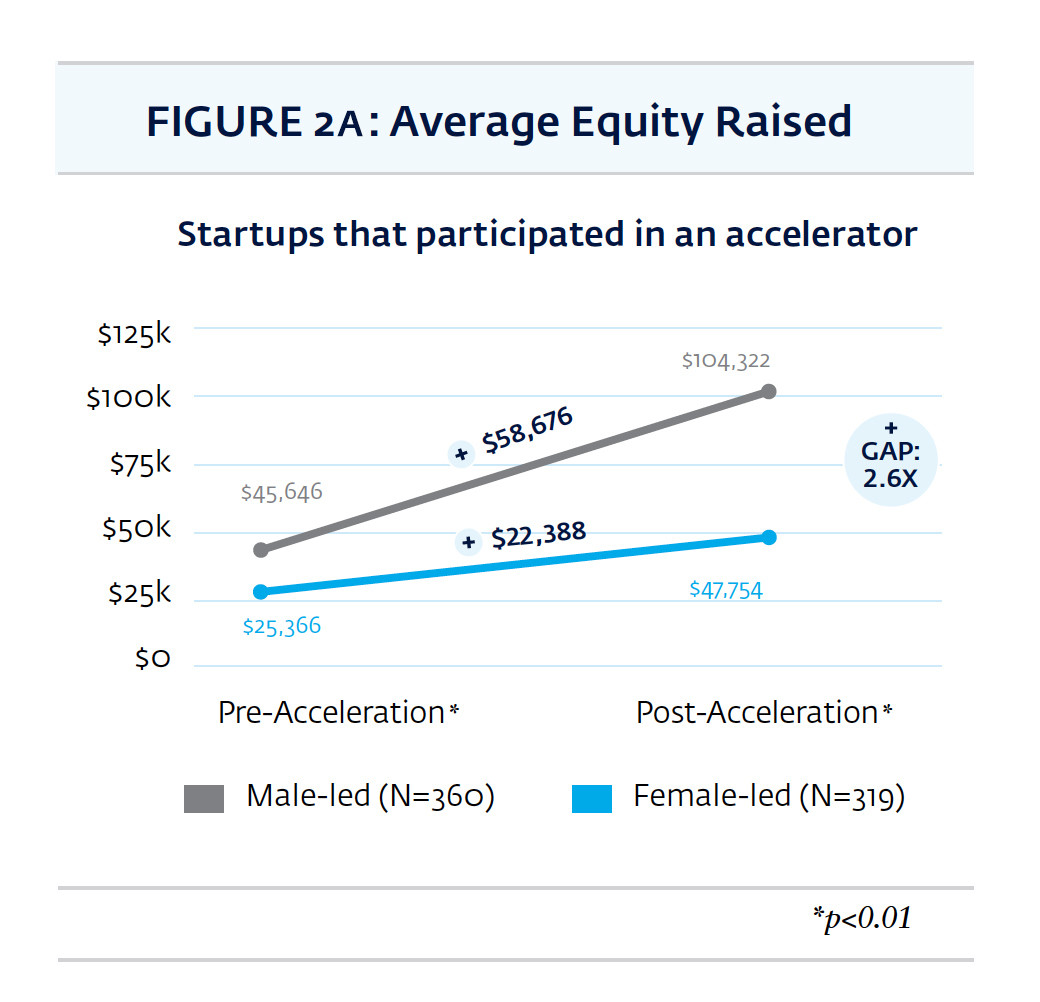 The finance gap in action for male- and female-led start-ups