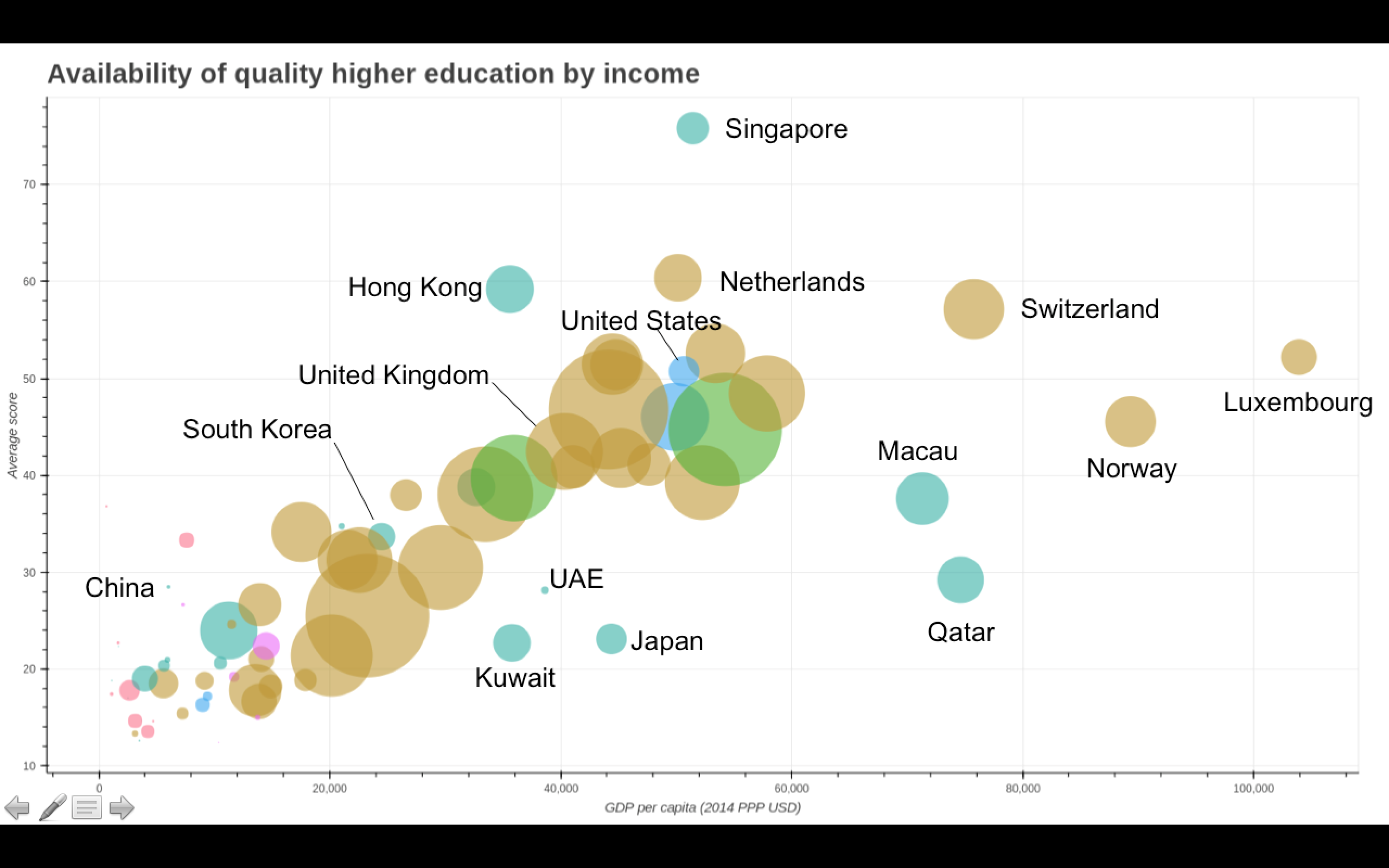 Average institution score vs PPP GDP per capita. Colour indicates region, size of circle indicates proportion of students attending ranked universities.