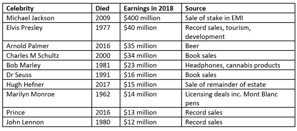 Highest-paid dead celebrities of 2018.