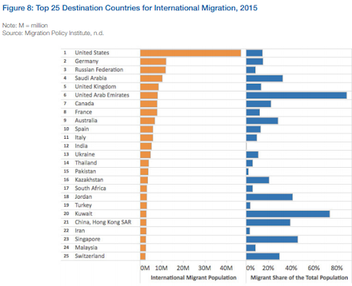 Top 25 destinations for international migration