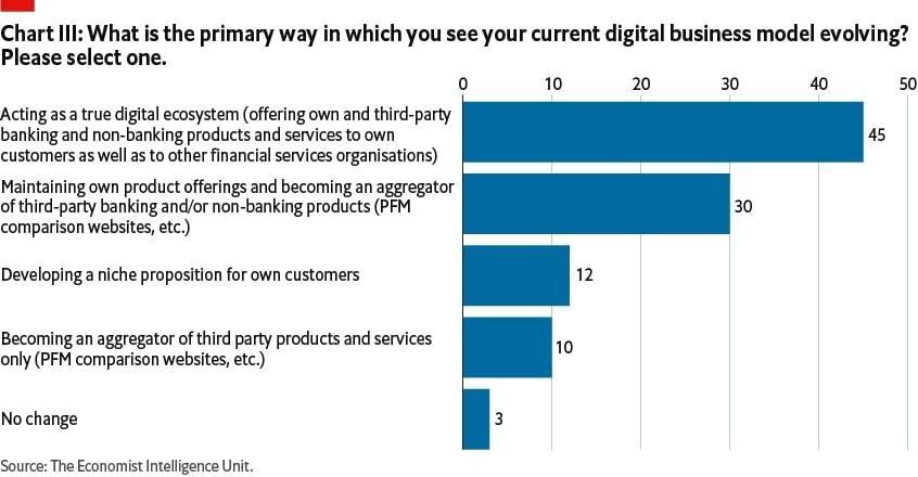 Cómo está creciendo la banca abierta como modelo de negocio digital