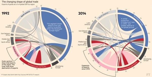 Changing patterns of world trade