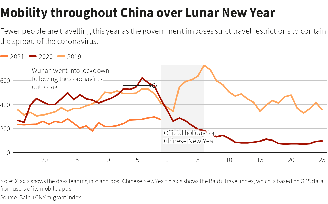 Mobility through China over the Lunar New Year