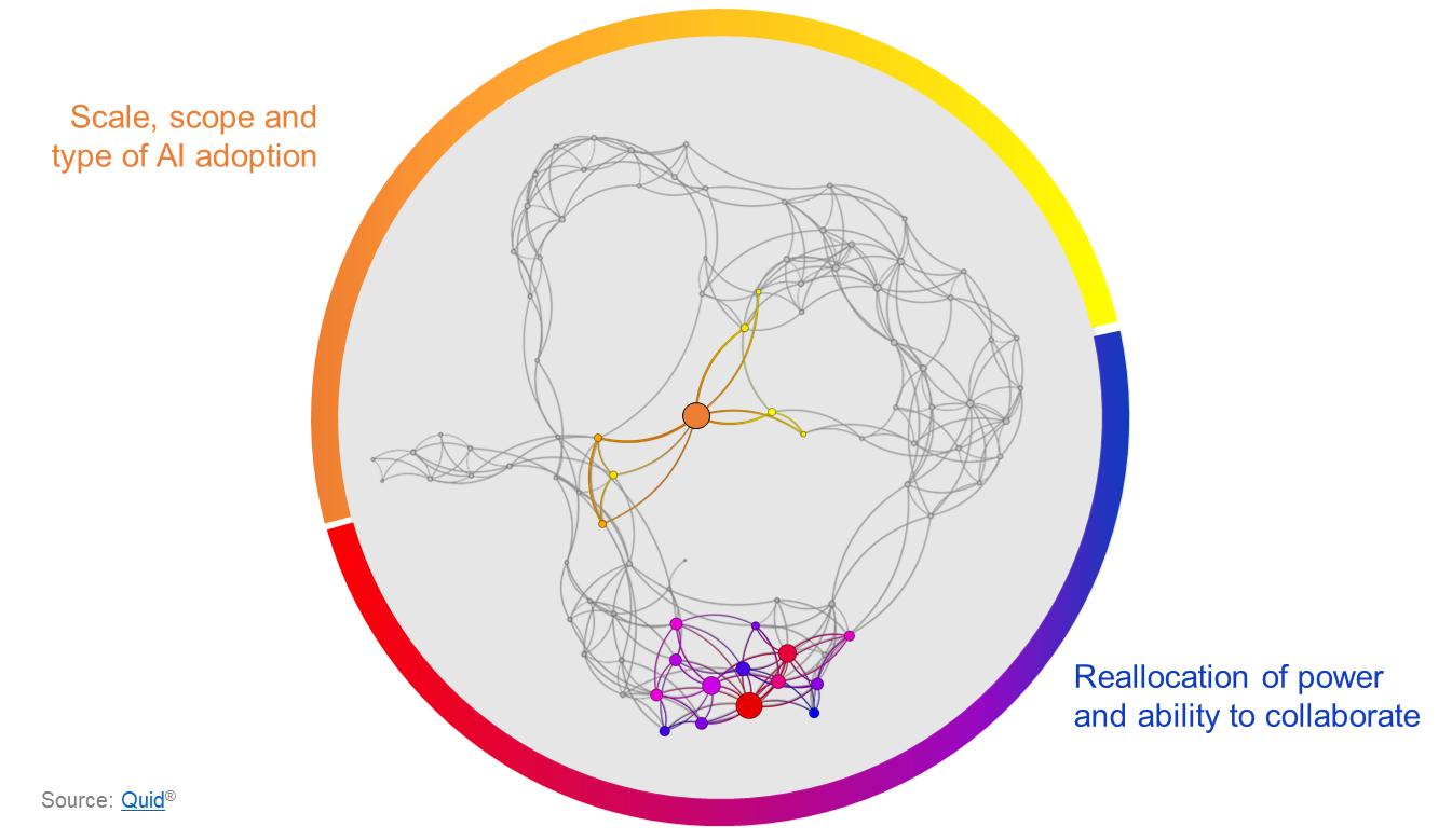 Il s'agit d'une vue d'ensemble des contributions reçues de sous-ensembles du Réseau d'experts du Forum économique mondial. Chacune d'elles représente une intersection, tandis que les deux domaines thématiques constituent la partie la plus centrale.
