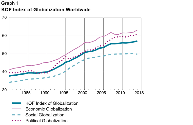 impact of globalisation on nation borders Globalization can be defined as a phenomenon of increased economic integration among nations, characterized by the movement of people, ideas, social customs  the largest unemployment effects are probably among less- skilled workers.