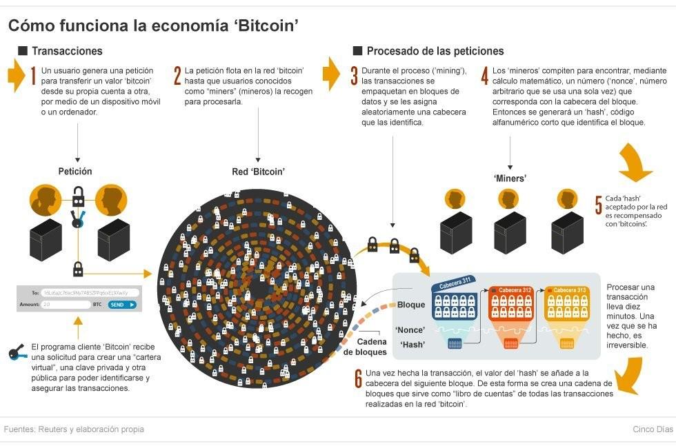 Resultado de imagen de blockchain definicion