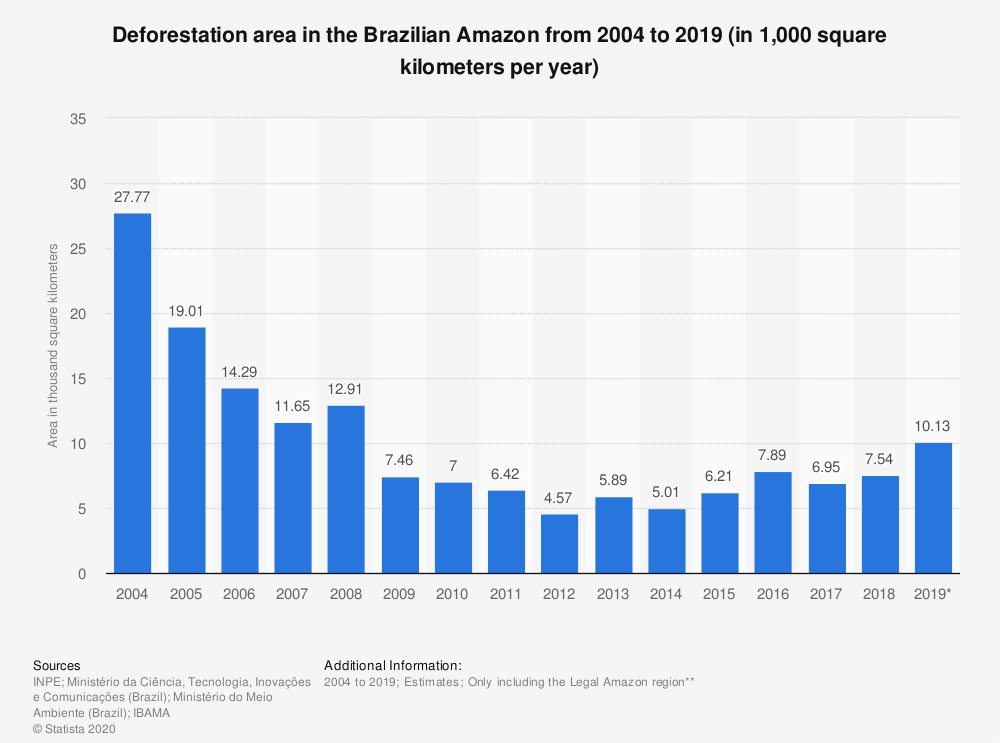 The rate of deforestation across the Amazon region has begun to climb again