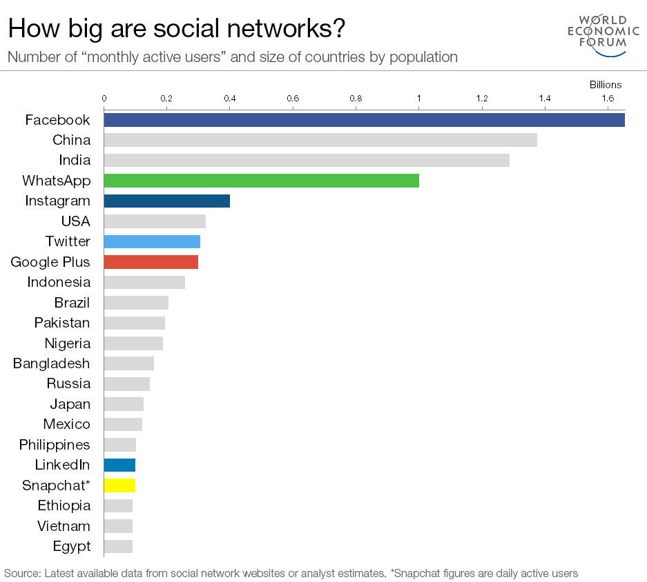 How big are social networks?