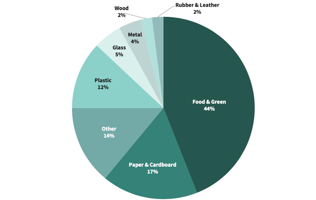 Global waste percentages
