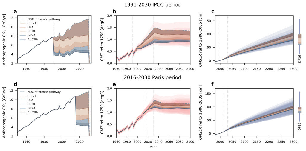 Charts show breakdown of emissions (left-hand charts), global temperature (middle) and global sea level rise contributions (right) for the IPCC period (upper row) and the Paris period (lower row) out to 2030, 2100 and 2300, respectively, in the stylised scenario. Emissions in billion tonnes of carbon per year. Sea level rise is relative to 1986-2005. Shading indicates the contributions from China (dark brown), the US (pale brown), the EU28 (mid brown), India (light blue) and Russia (dark blue).