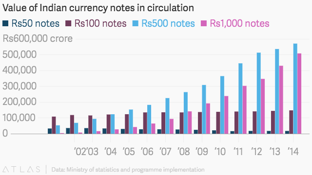 Value of Indian currency notes in circulation