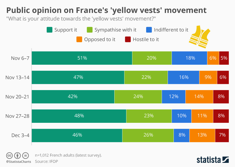 Public reaction to the yellow vest protests