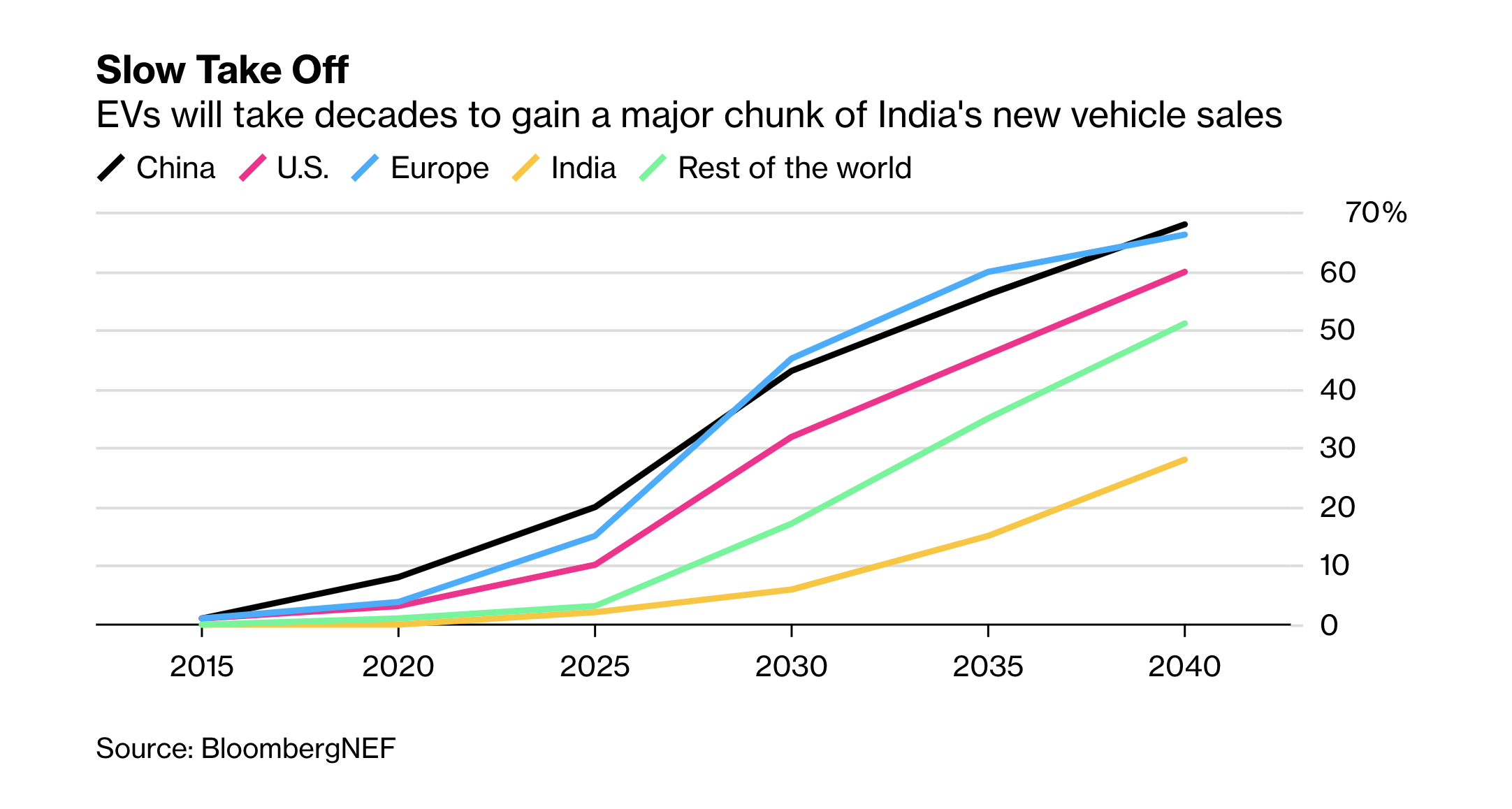 Predicted EV uptake in India