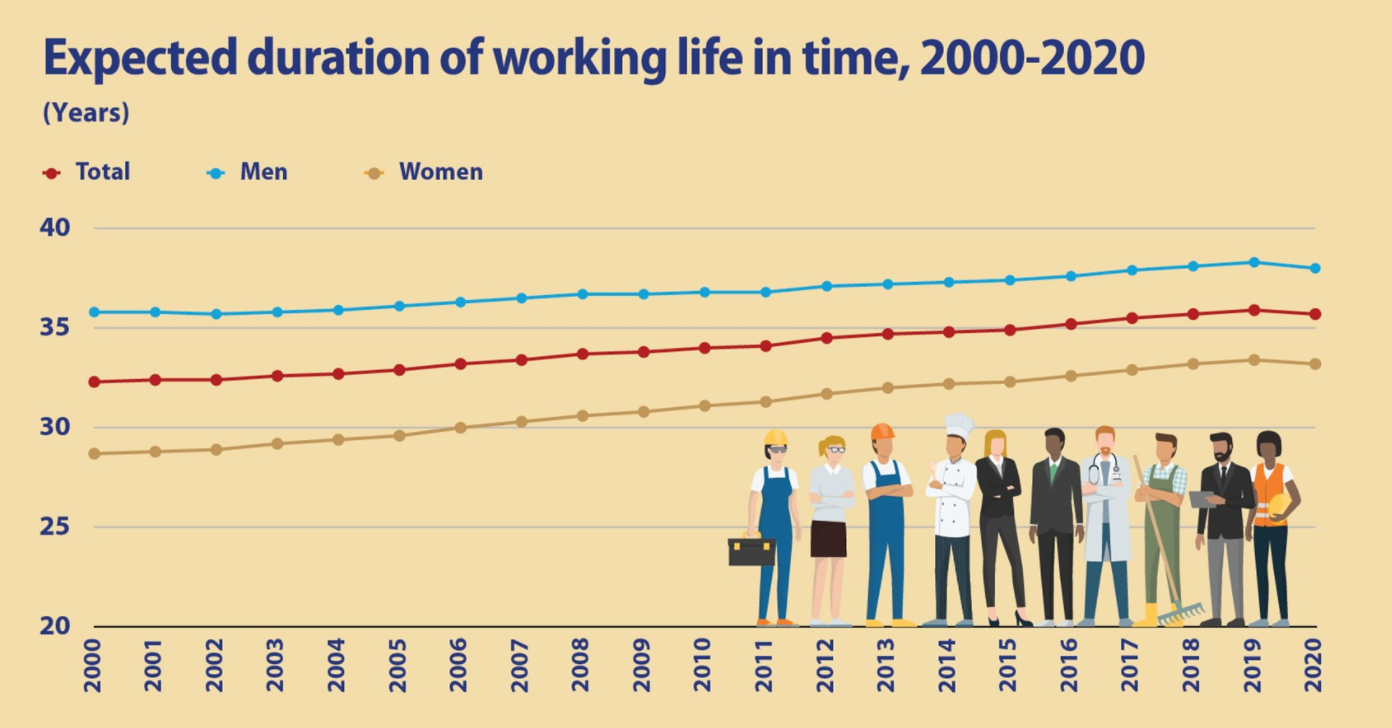 a graph showing that working life duration is decreasing in Europe