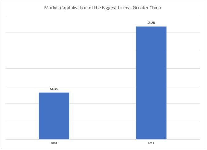 Global economy: Rise of Chinese companies