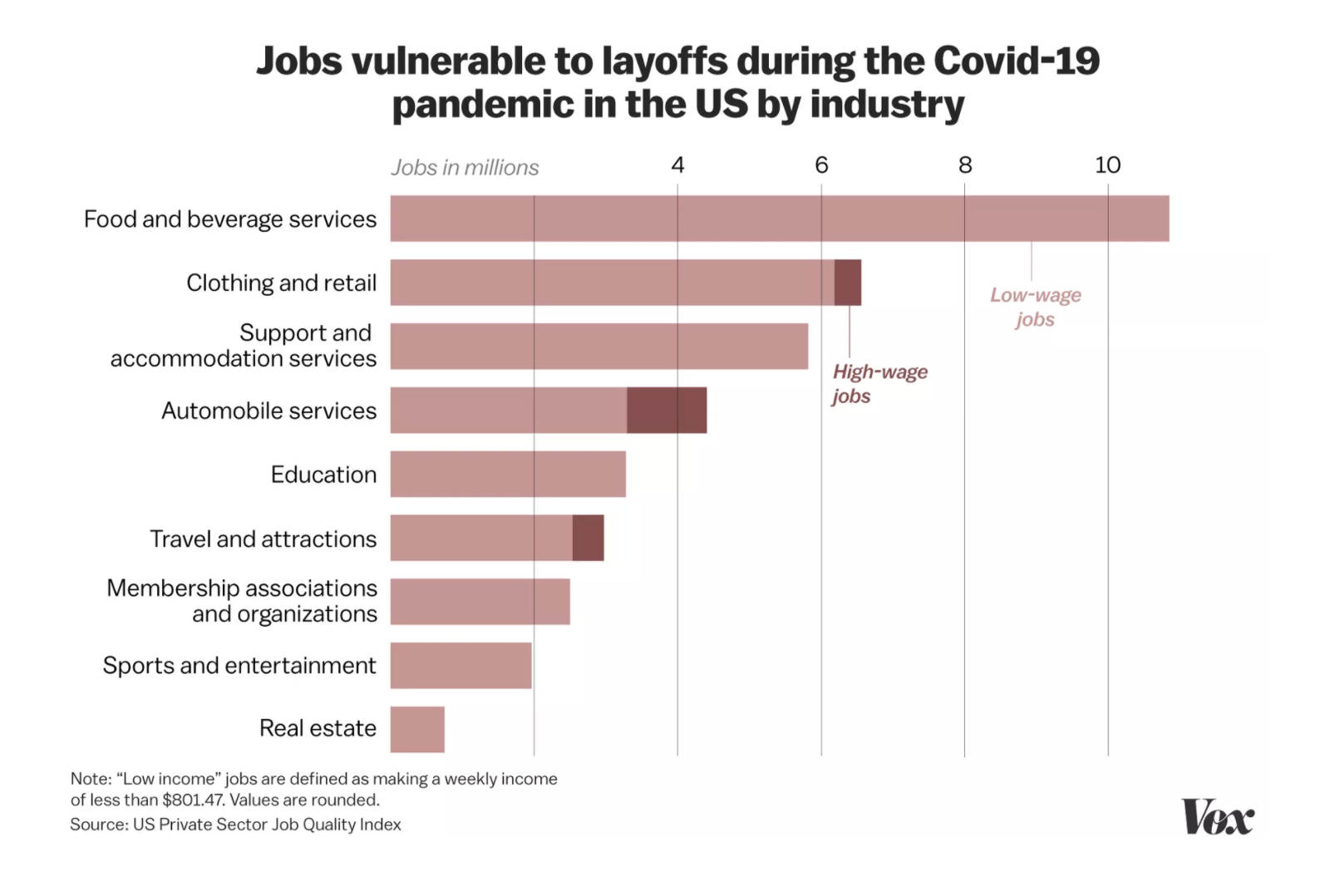 The US jobs most vulnerable to COVID-19