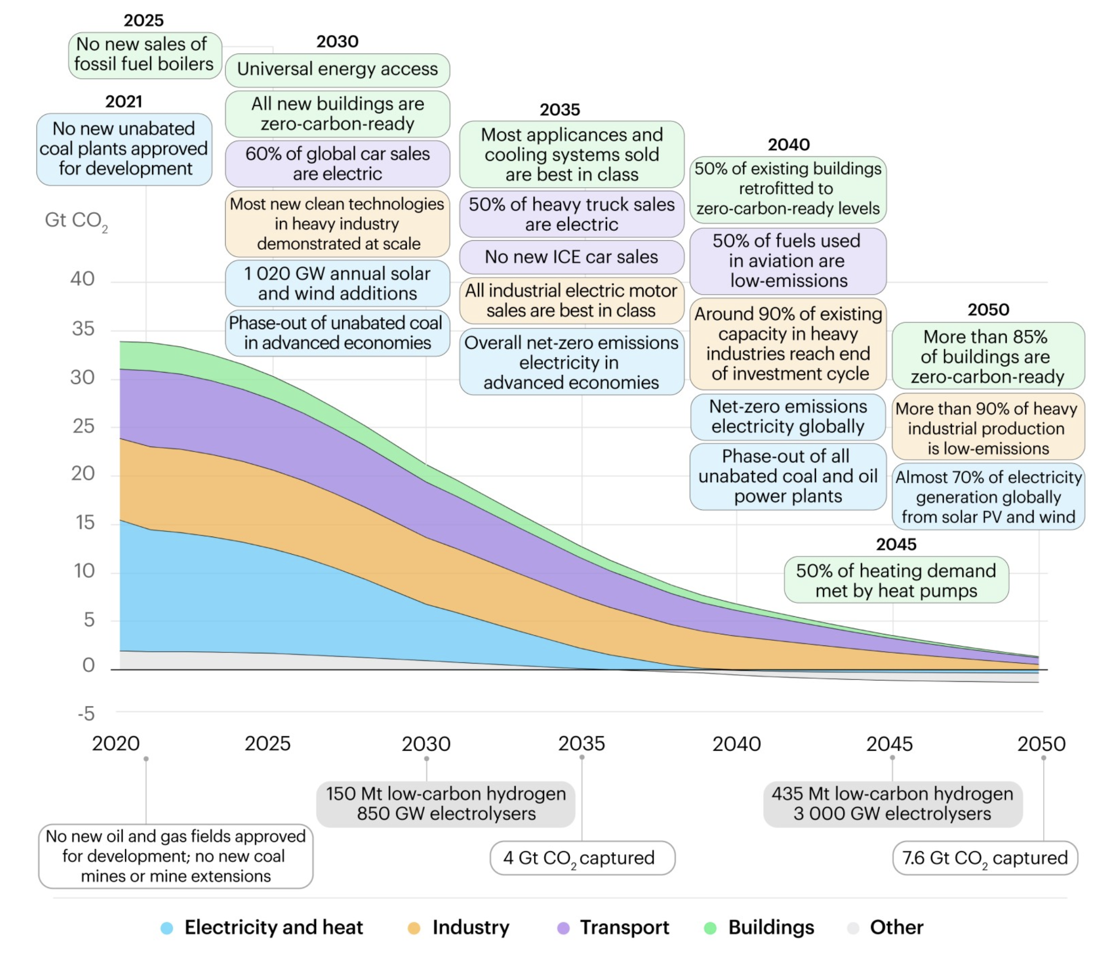 a chart showing the path that takes us from scrapping coal now to net zero in the future.