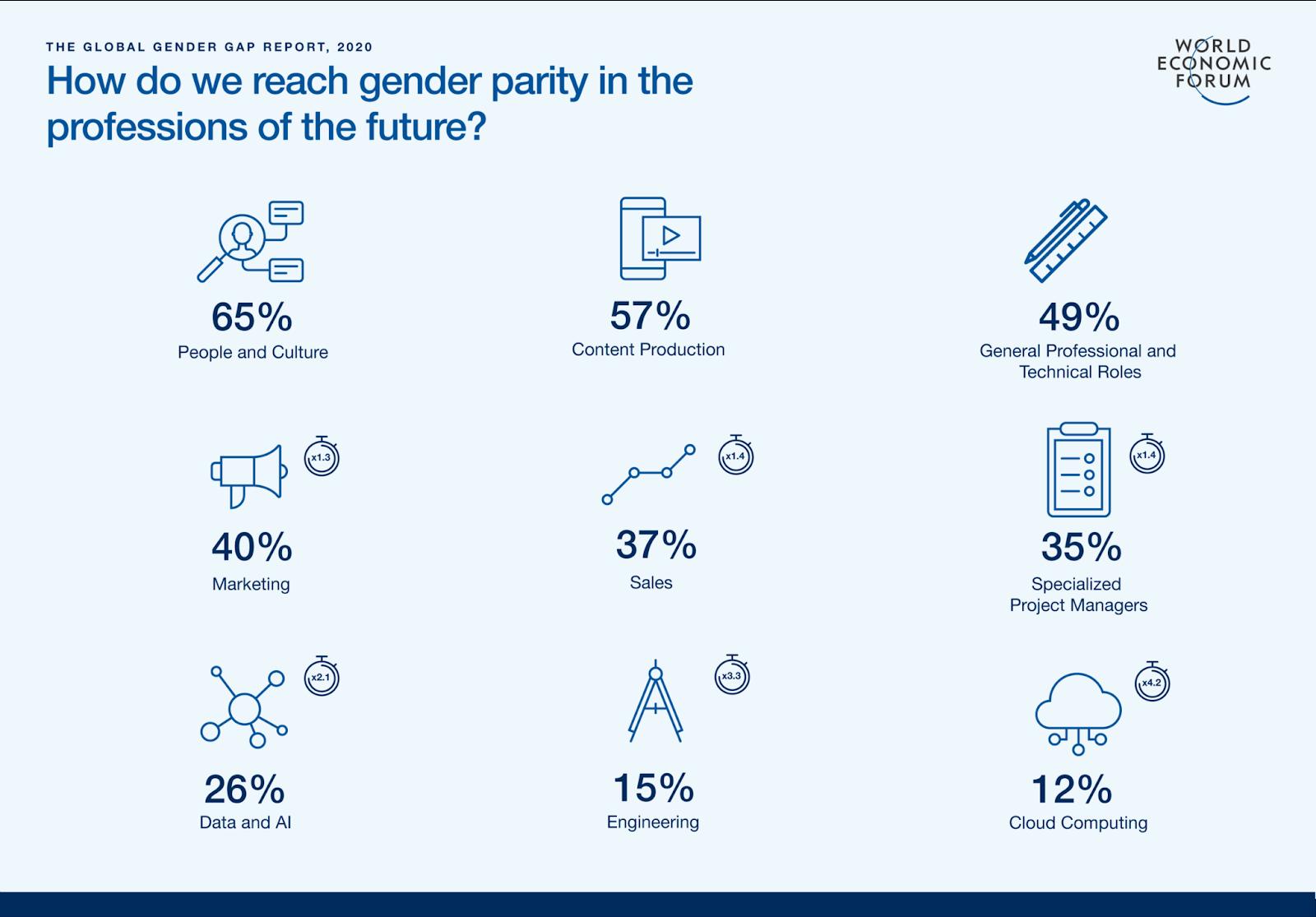 Future of Jobs, Global Gender Gap Report 2020