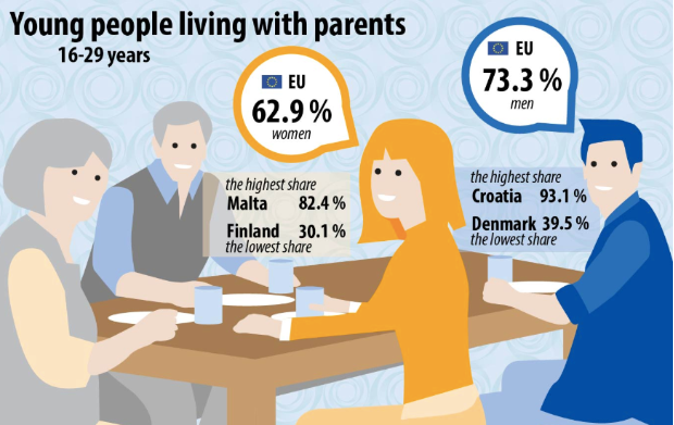 Young people living with parents