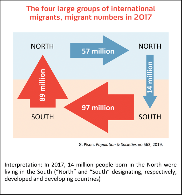 The four large groups of international migrants, migrant numbers in 2017