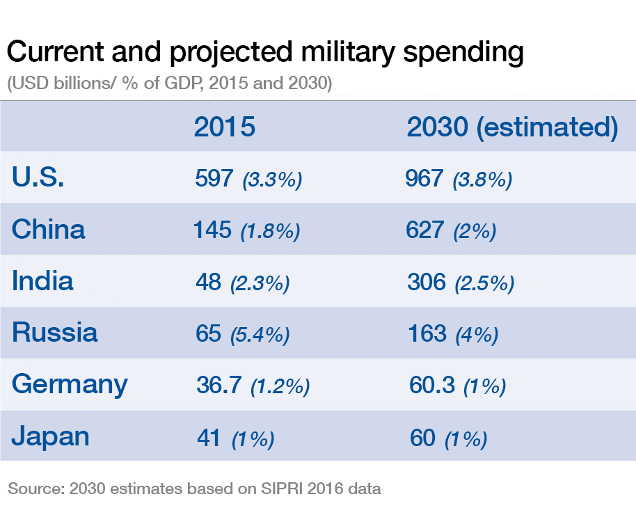 Current and projected military spending